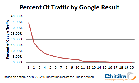 Traffic from Google result by Chitika